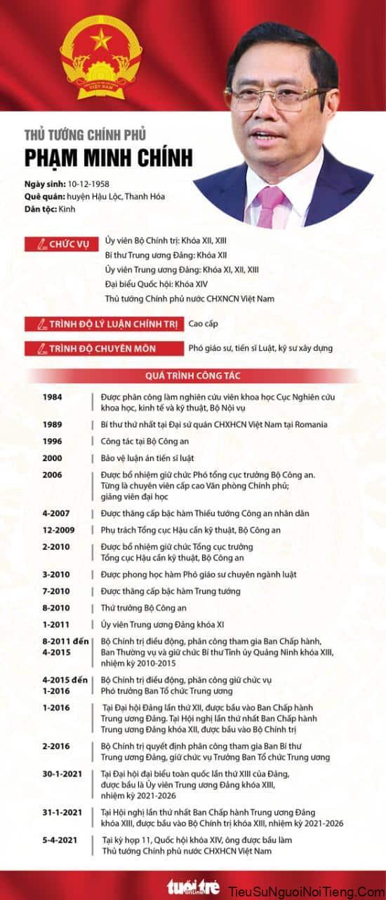 Tiểu sử thủ tướng Phạm Minh Chính